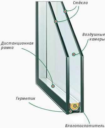 Однокамерный стеклопакет, схема