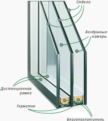 Двухкамерный стеклопакет, схема